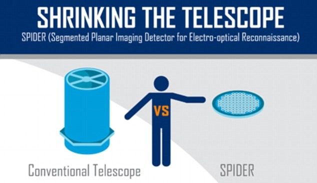 A graphic from Lockheed Martin illustrating the space saving optical breakthroughs.